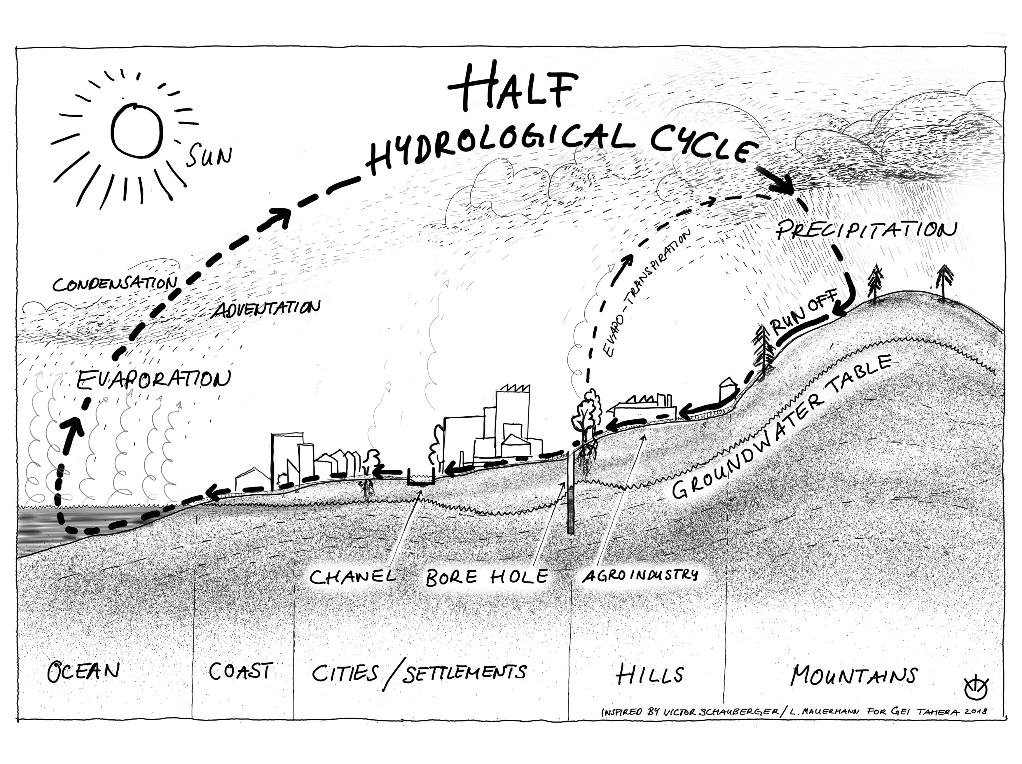 Half Hydrological Cycle